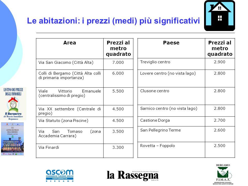 Le abitazioni: i prezzi (medi) più significativi AreaPrezzi al metro quadrato Via San Giacomo (Città Alta)7.000 Colli di Bergamo (Città Alta colli di