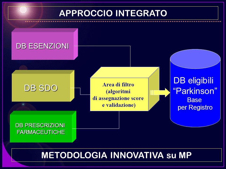 DB SDO DB ESENZIONI DB PRESCRIZIONI FARMACEUTICHE APPROCCIO INTEGRATO DB eligibili Parkinson Base per Registro Area di filtro (algoritmi di assegnazio