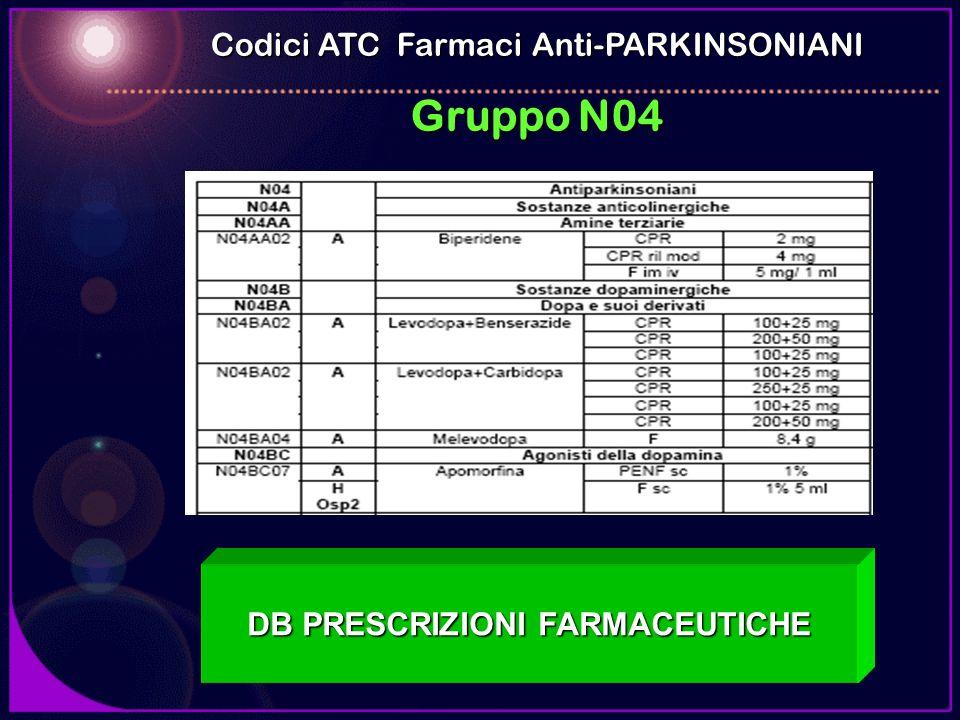 DB PRESCRIZIONI FARMACEUTICHE Codici ATC Farmaci Anti-PARKINSONIANI Gruppo N04