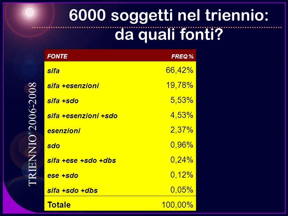6000 soggetti nel triennio: da quali fonti? TRIENNIO 2006-2008 FONTE FREQ % sifa 66,42% sifa +esenzioni 19,78% sifa +sdo 5,53% sifa +esenzioni +sdo 4,