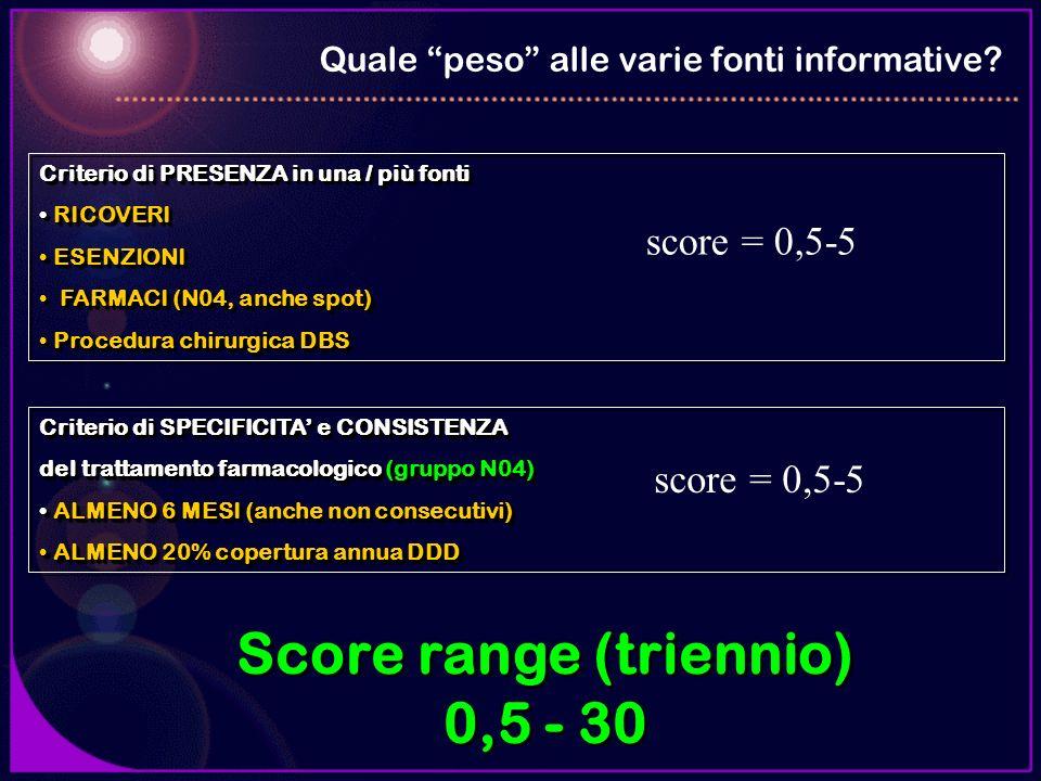 Quale peso alle varie fonti informative? Score range (triennio) 0,5 - 30 Score range (triennio) 0,5 - 30 Criterio di PRESENZA in una / più fonti RICOV