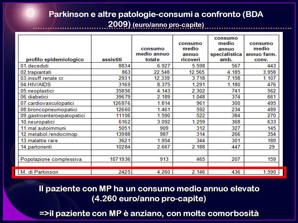 Parkinson e altre patologie-consumi a confronto (BDA 2009) (euro/anno pro-capite) Il paziente con MP ha un consumo medio annuo elevato (4.260 euro/ann