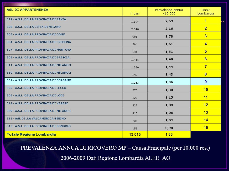 PREVALENZA ANNUA DI RICOVERO MP – Causa Principale (per 10.000 res.) 2006-2009 Dati Regione Lombardia ALEE_AO ASL DI APPARTENENZA n.casi Prevalenza an