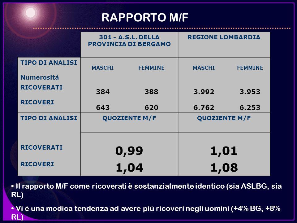 RAPPORTO M/F 301 - A.S.L. DELLA PROVINCIA DI BERGAMO REGIONE LOMBARDIA TIPO DI ANALISI MASCHIFEMMINEMASCHIFEMMINE Numerosità RICOVERATI 3843883.9923.9