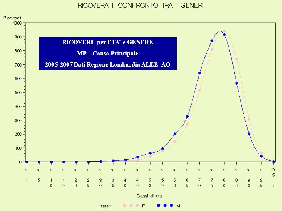 RICOVERI per ETA e GENERE MP – Causa Principale 2005-2007 Dati Regione Lombardia ALEE_AO