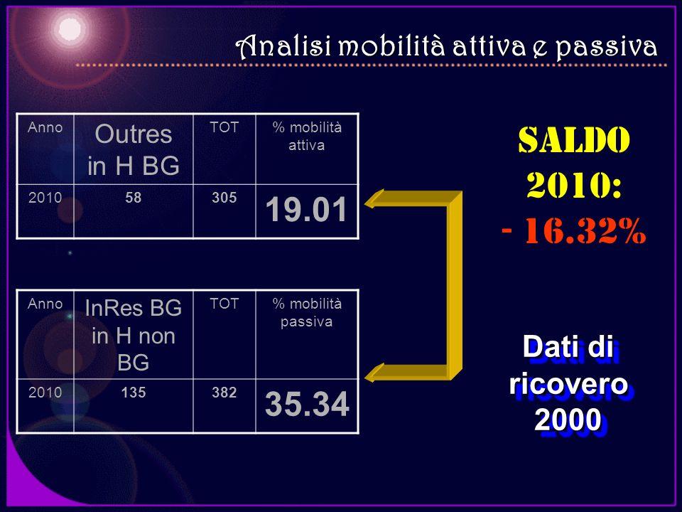 Dati di ricovero 2000 Anno Outres in H BG TOT% mobilità attiva 201058305 19.01 Anno InRes BG in H non BG TOT% mobilità passiva 2010135382 35.34 Saldo
