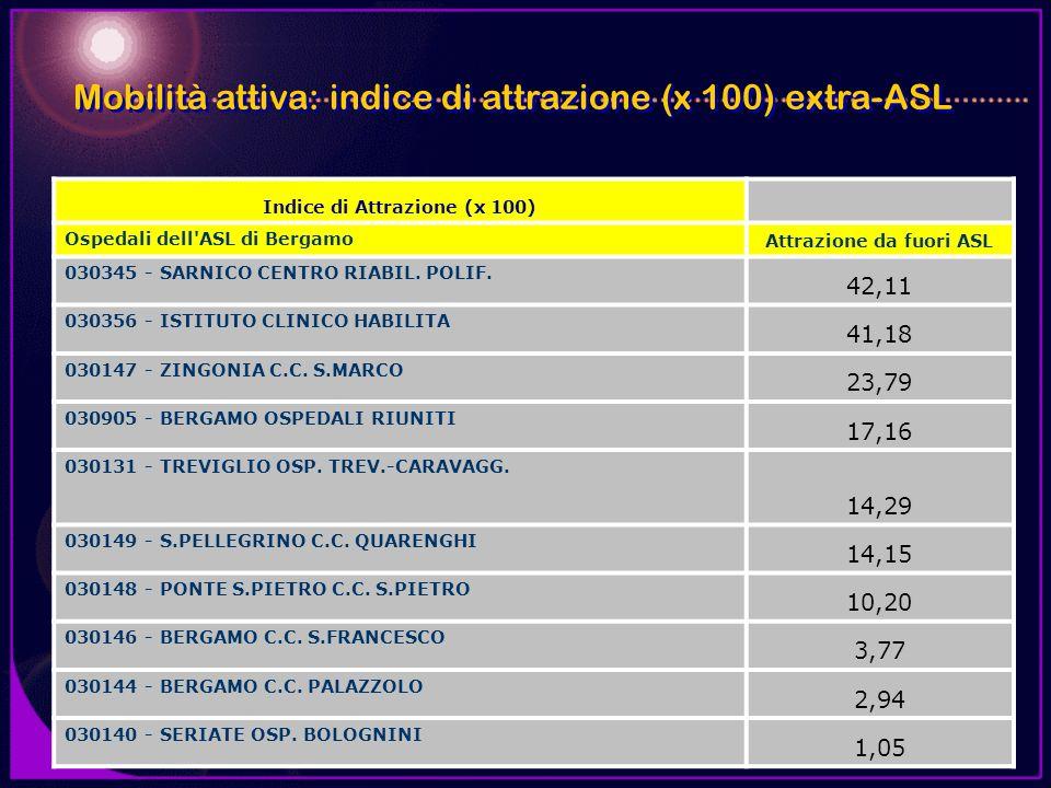 Indice di Attrazione (x 100) Ospedali dell'ASL di Bergamo Attrazione da fuori ASL 030345 - SARNICO CENTRO RIABIL. POLIF. 42,11 030356 - ISTITUTO CLINI