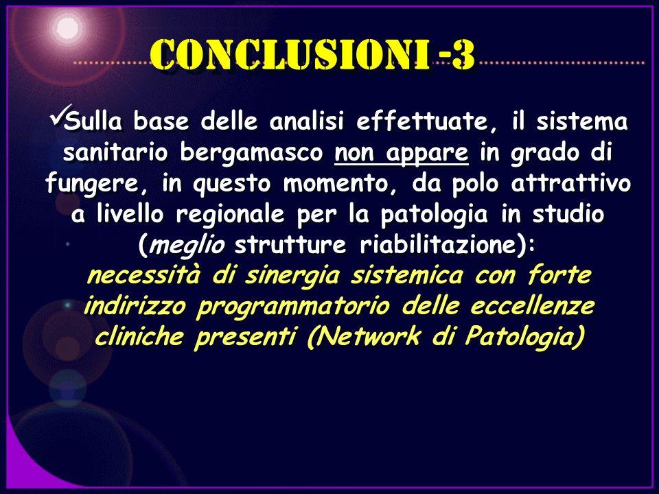 CONCLUSIONI -3 Sulla base delle analisi effettuate, il sistema sanitario bergamasco non appare in grado di fungere, in questo momento, da polo attratt