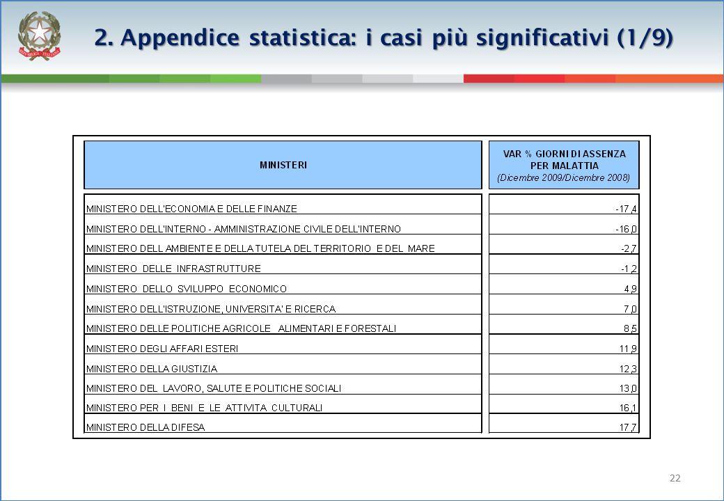 22 2. Appendice statistica: i casi più significativi (1/9)
