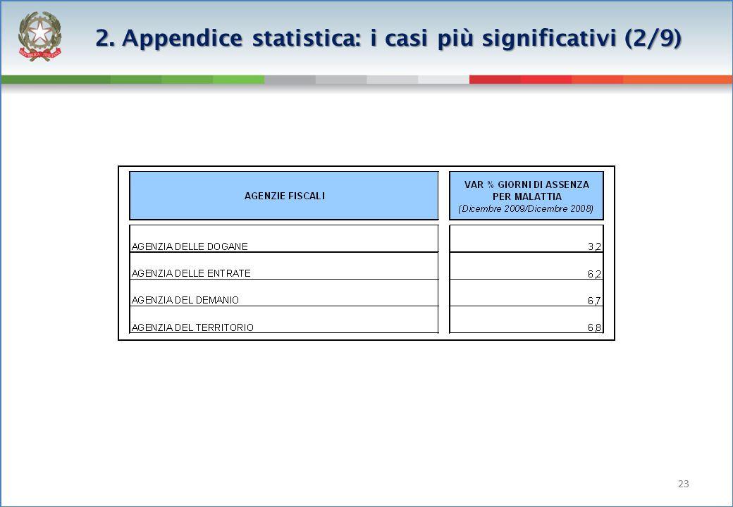 23 2. Appendice statistica: i casi più significativi (2/9)