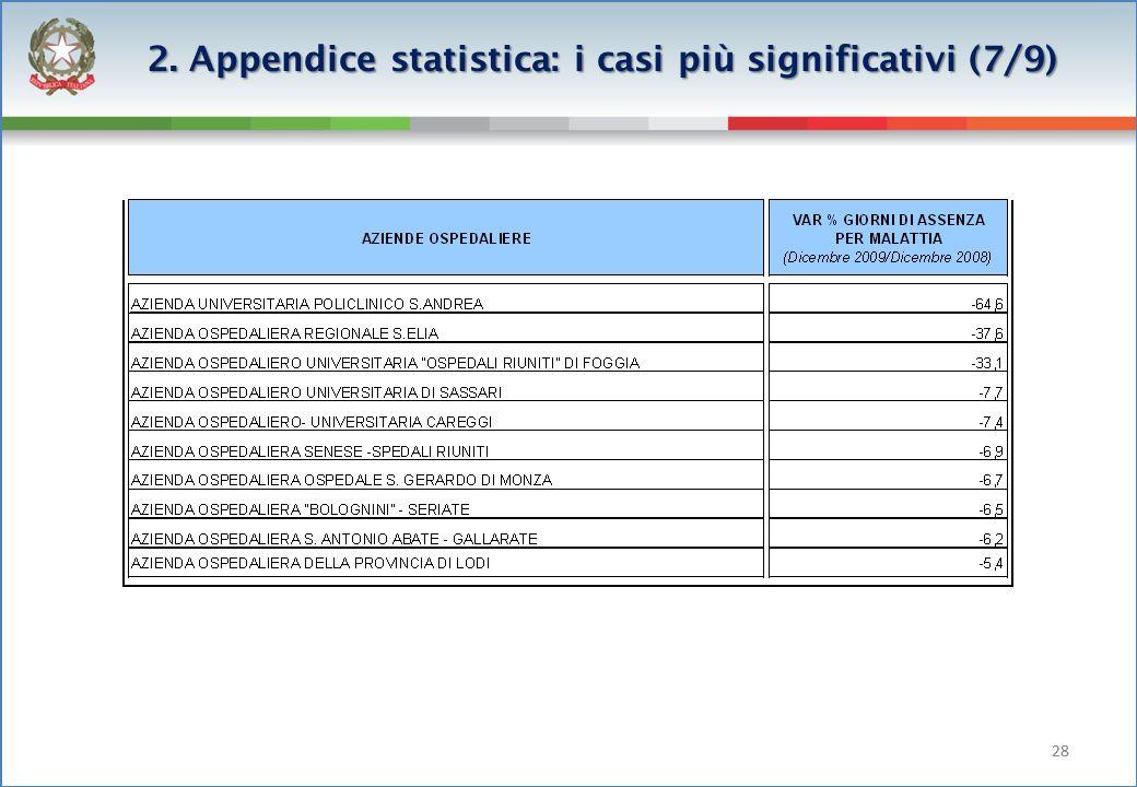 28 2. Appendice statistica: i casi più significativi (7/9)