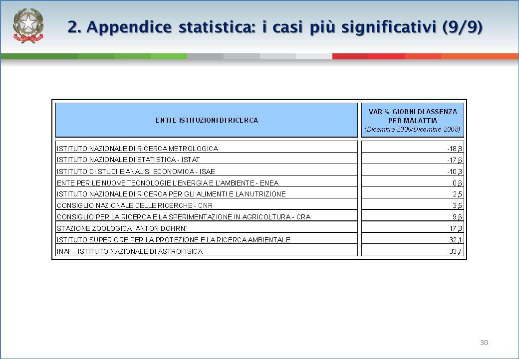 30 2. Appendice statistica: i casi più significativi (9/9)