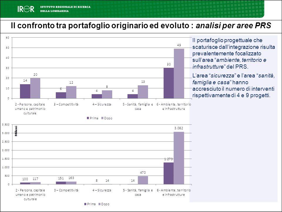 Il confronto tra portafoglio originario ed evoluto : analisi per aree PRS II portafoglio progettuale che scaturisce dallintegrazione risulta prevalent