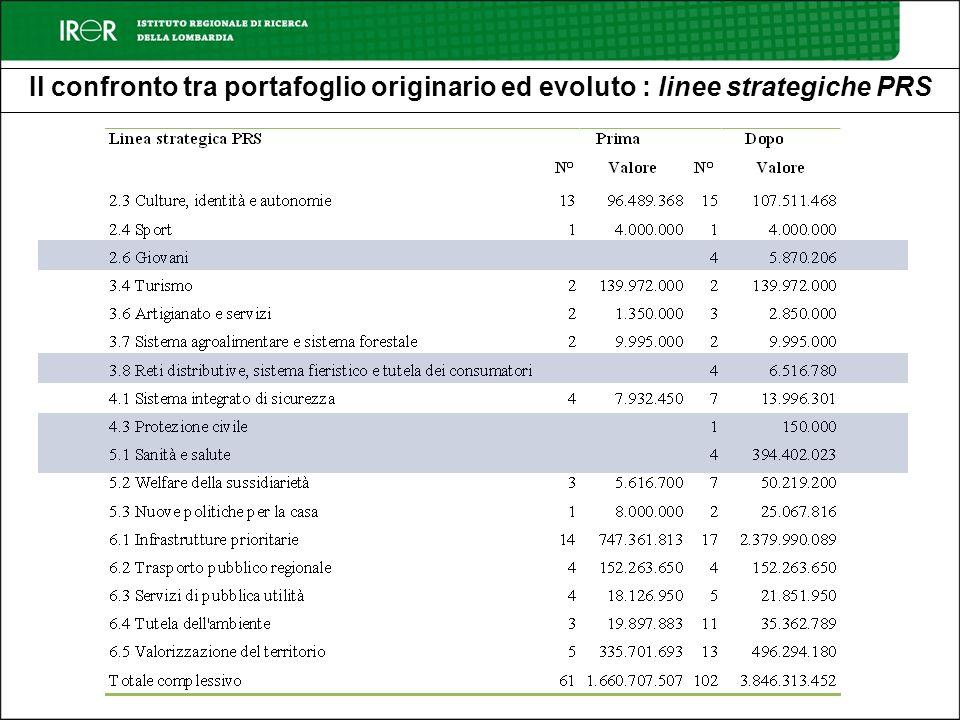 Il confronto tra portafoglio originario ed evoluto : linee strategiche PRS