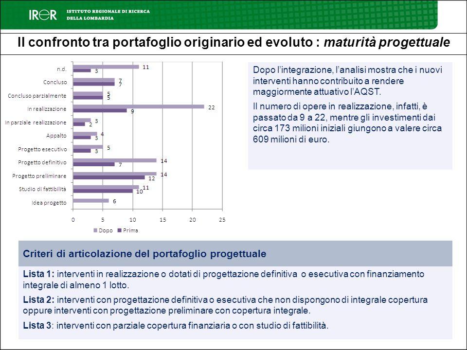 Il confronto tra portafoglio originario ed evoluto : maturità progettuale Dopo lintegrazione, lanalisi mostra che i nuovi interventi hanno contribuito