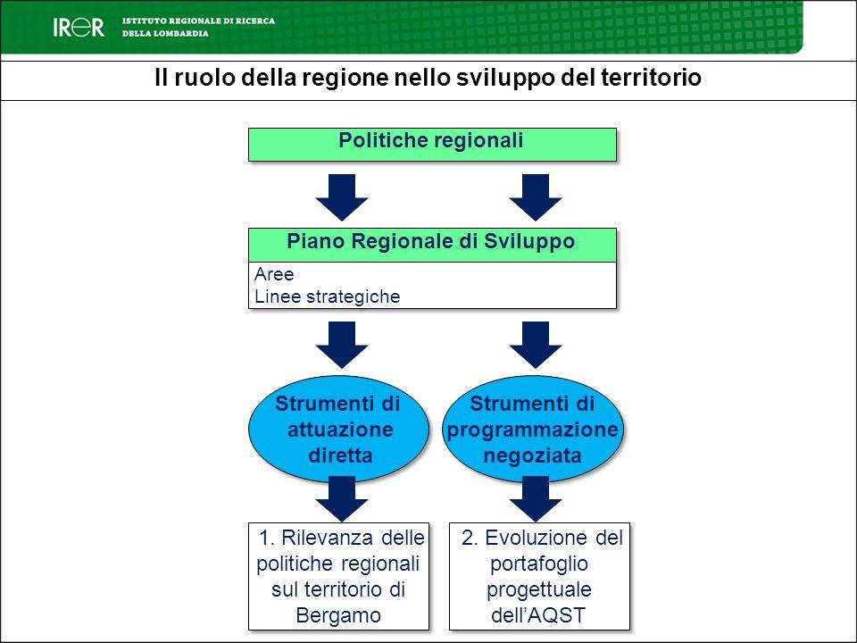 Il ruolo della regione nello sviluppo del territorio Politiche regionali Piano Regionale di Sviluppo Aree Linee strategiche Aree Linee strategiche Str