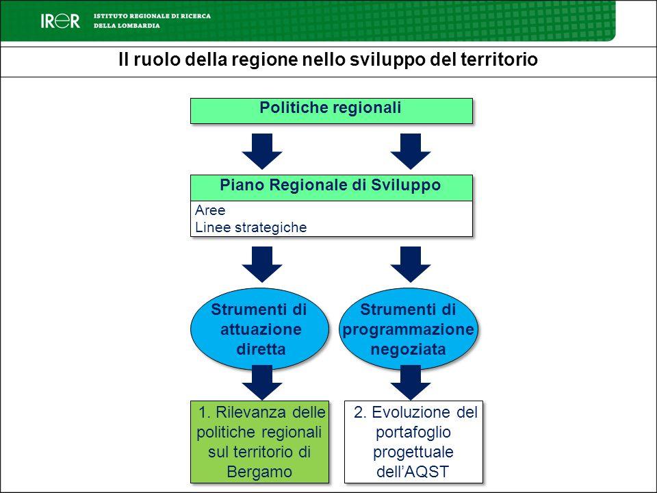 La rilevanza delle politiche regionali nel territorio di Bergamo Limpegno dellAmministrazione Regionale non si limita al finanziamento degli interventi contenuti nellAQST ma comprende anche il finanziamento da parte delle diverse Direzioni Generali delle politiche settoriali.