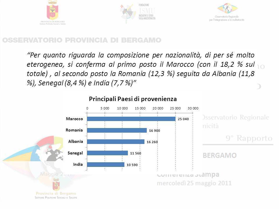 Per quanto riguarda la composizione per nazionalità, di per sé molto eterogenea, si conferma al primo posto il Marocco (con il 18,2 % sul totale), al secondo posto la Romania (12,3 %) seguita da Albania (11,8 %), Senegal (8,4 %) e India (7,7 %)
