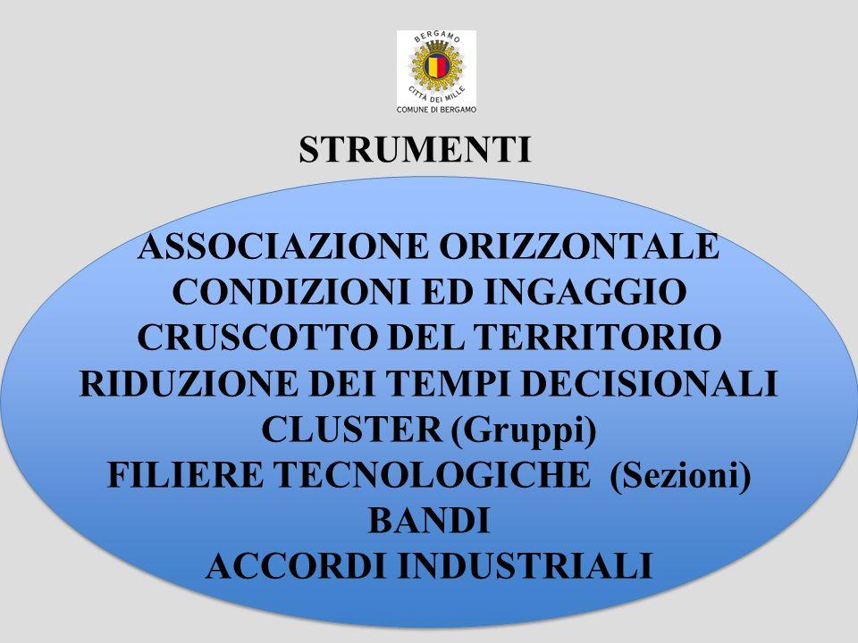 ASSOCIAZIONE ORIZZONTALE CONDIZIONI ED INGAGGIO CRUSCOTTO DEL TERRITORIO RIDUZIONE DEI TEMPI DECISIONALI CLUSTER (Gruppi) FILIERE TECNOLOGICHE (Sezion