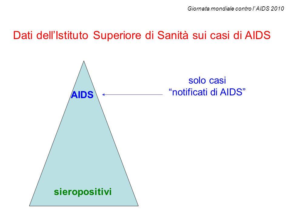 Dati dellIstituto Superiore di Sanità sui casi di AIDS solo casi notificati di AIDS AIDS sieropositivi Giornata mondiale contro l AIDS 2010