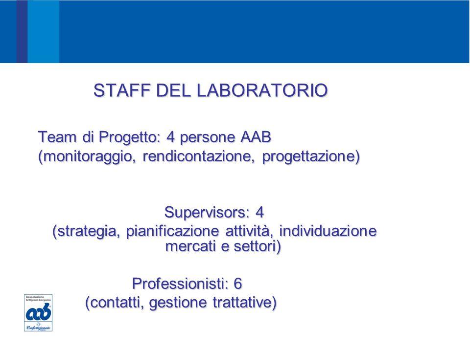 PROMOZIONE Guardiamo al mondo ORGOGLIO PASSIONE E SVILUPPO Team di Progetto: 4 persone AAB (monitoraggio, rendicontazione, progettazione) Supervisors: