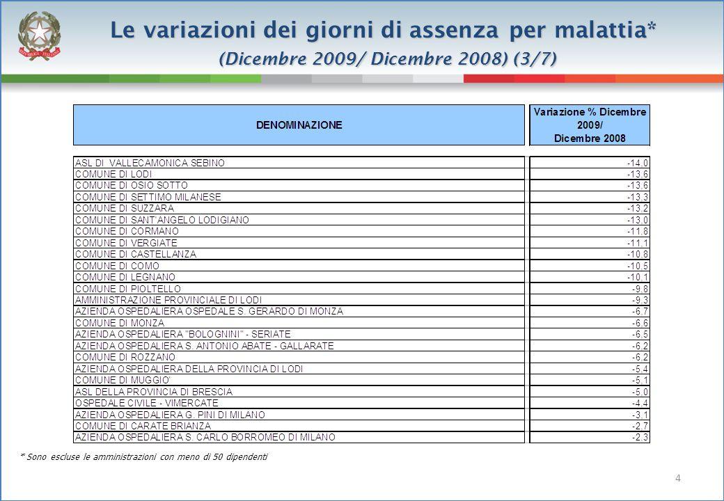 Le variazioni dei giorni di assenza per malattia* (Dicembre 2009/ Dicembre 2008) (4/7) * Sono escluse le amministrazioni con meno di 50 dipendenti