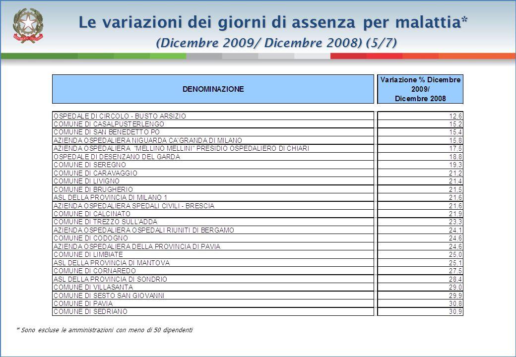 Le variazioni dei giorni di assenza per malattia* (Dicembre 2009/ Dicembre 2008) (6/7) * Sono escluse le amministrazioni con meno di 50 dipendenti