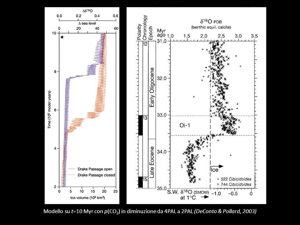 Modello su t=10 Myr con p(CO 2 ) in diminuzione da 4PAL a 2PAL (DeConto & Pollard, 2003)