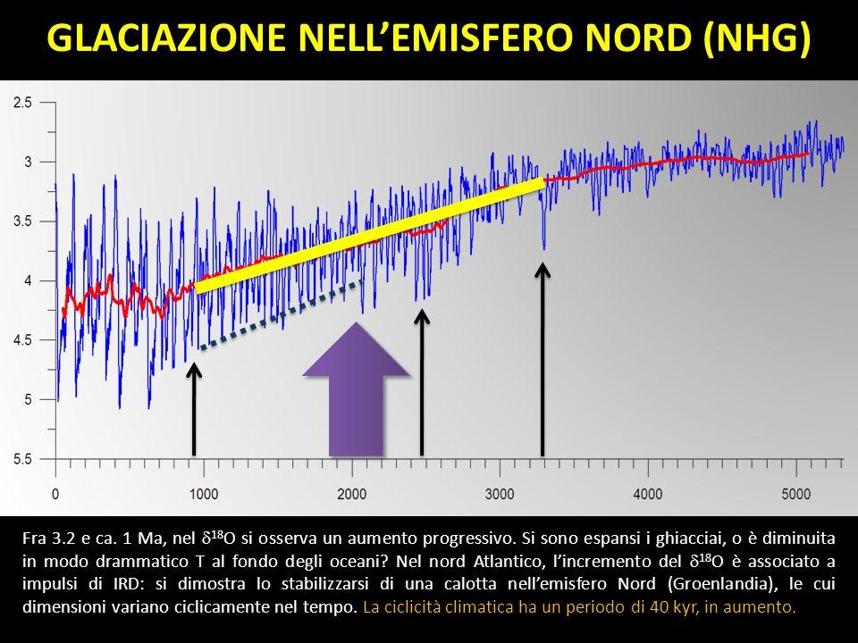 GLACIAZIONE NELLEMISFERO NORD (NHG) Fra 3.2 e ca. 1 Ma, nel 18 O si osserva un aumento progressivo. Si sono espansi i ghiacciai, o è diminuita in modo