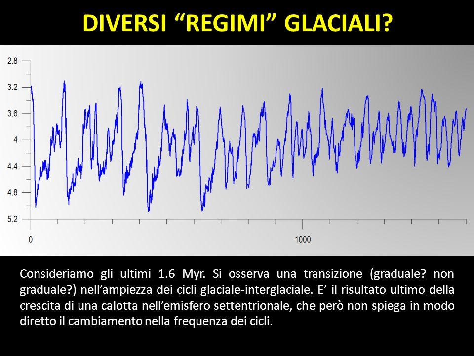 Consideriamo gli ultimi 1.6 Myr. Si osserva una transizione (graduale? non graduale?) nellampiezza dei cicli glaciale-interglaciale. E il risultato ul