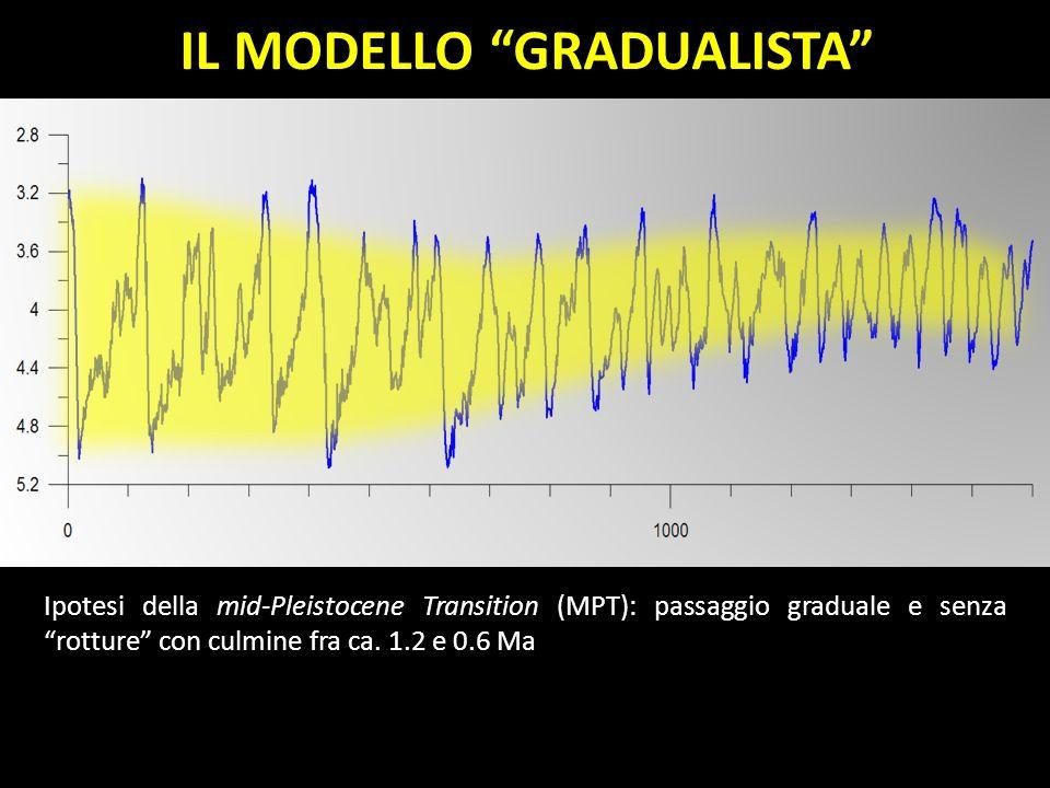 Ipotesi della mid-Pleistocene Transition (MPT): passaggio graduale e senza rotture con culmine fra ca. 1.2 e 0.6 Ma IL MODELLO GRADUALISTA