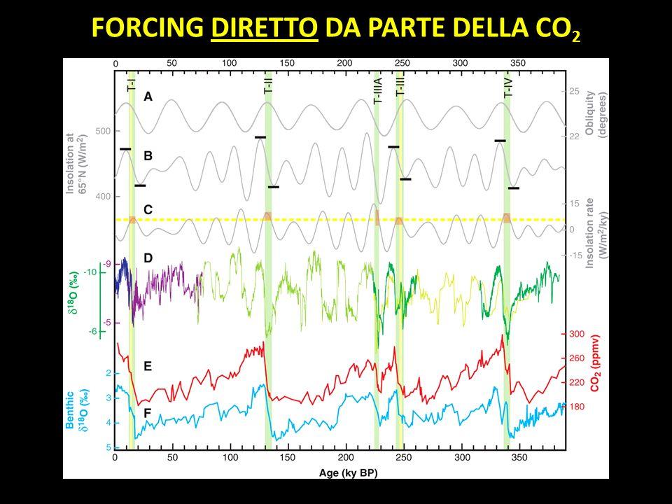 FORCING DIRETTO DA PARTE DELLA CO 2