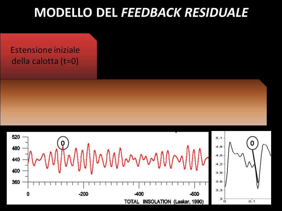 0 Estensione iniziale della calotta (t=0) Espansione della calotta durante un MINIMO di insolazione (t=1) 0 MODELLO DEL FEEDBACK RESIDUALE