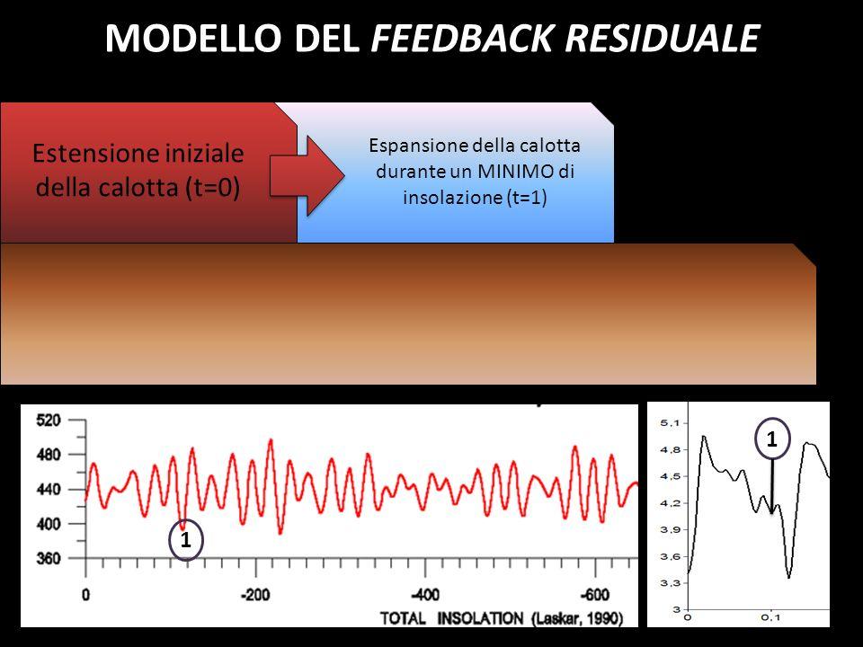 1 Estensione iniziale della calotta (t=0) Espansione della calotta durante un MINIMO di insolazione (t=1) 1 MODELLO DEL FEEDBACK RESIDUALE