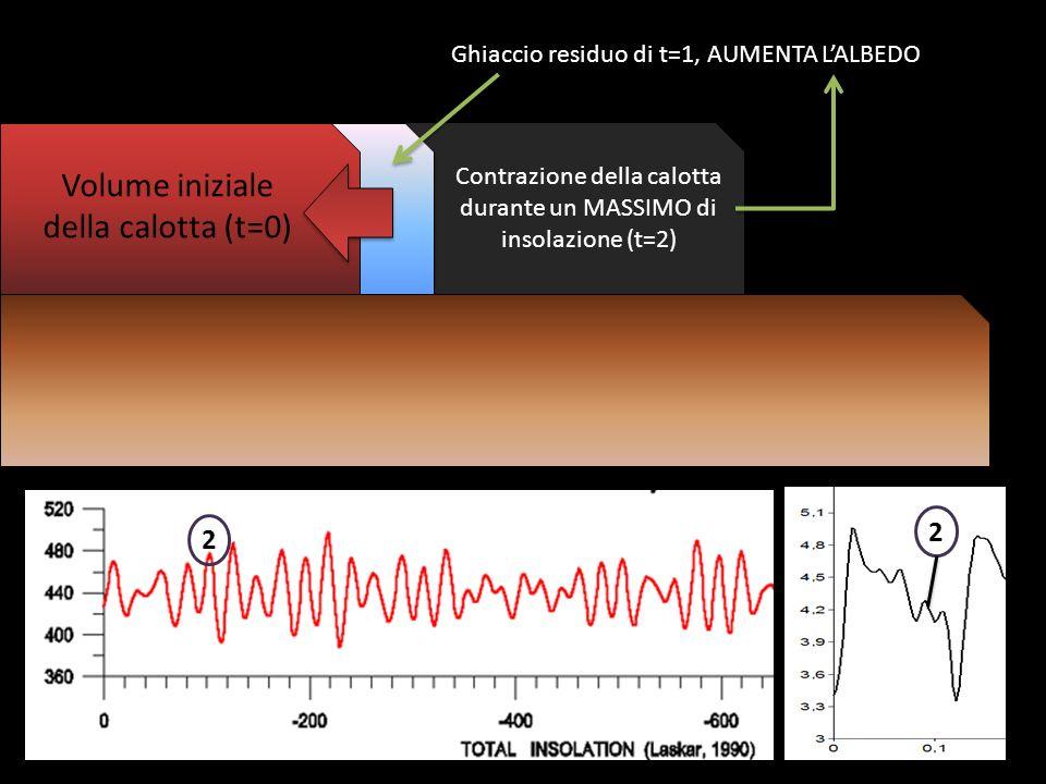 Volume iniziale della calotta (t=0) Contrazione della calotta durante un MASSIMO di insolazione (t=2) 2 Ghiaccio residuo di t=1, AUMENTA LALBEDO 2