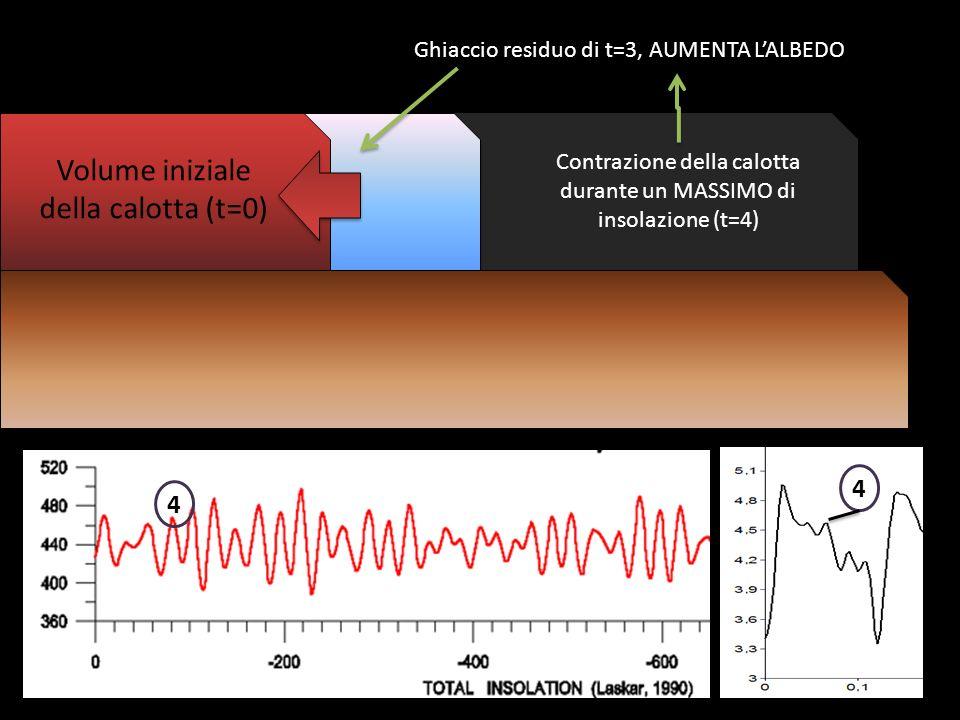 Volume iniziale della calotta (t=0) Contrazione della calotta durante un MASSIMO di insolazione (t=4) 4 Ghiaccio residuo di t=3, AUMENTA LALBEDO 4