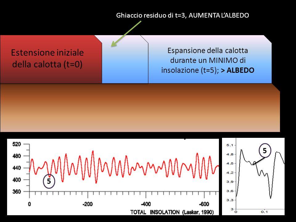 Espansione della calotta durante un MINIMO di insolazione (t=5); > ALBEDO 5 5 Ghiaccio residuo di t=3, AUMENTA LALBEDO Estensione iniziale della calot