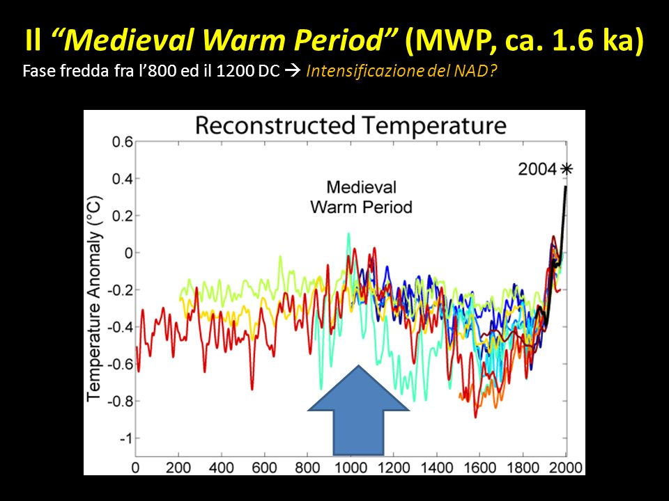 Il Medieval Warm Period (MWP, ca. 1.6 ka) Fase fredda fra l800 ed il 1200 DC Intensificazione del NAD?