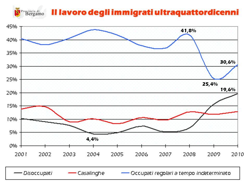 Il lavoro degli immigrati ultraquattordicenni 4,4% 19,6% 25,4% 30,6% 41,8%