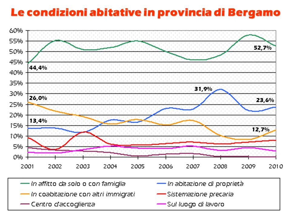 Le condizioni abitative in provincia di Bergamo 31,9% 23,6% 13,4% 26,0% 12,7% 44,4% 52,7%