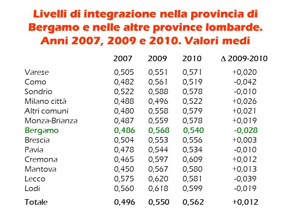 Livelli di integrazione nella provincia di Bergamo e nelle altre province lombarde.