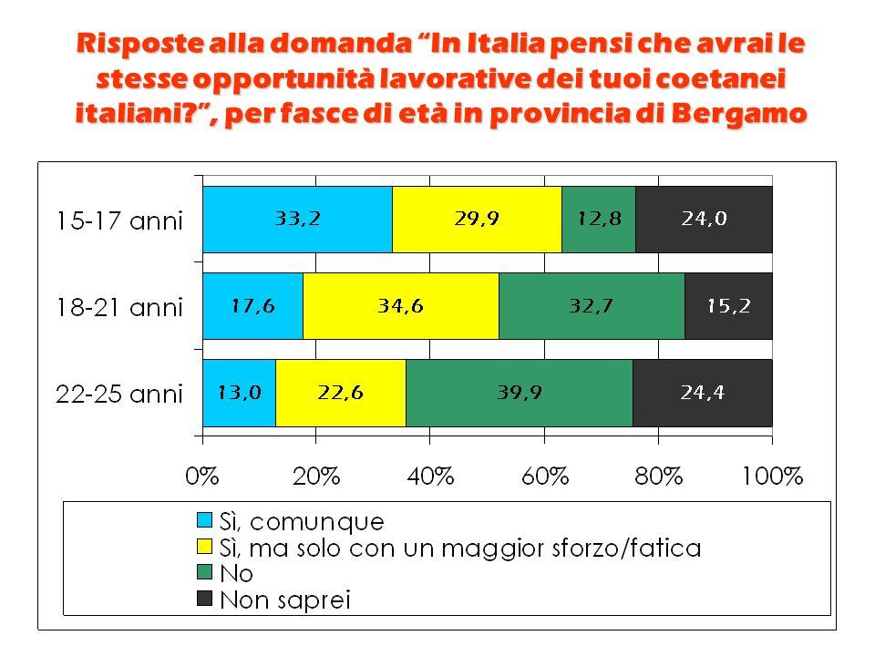 Risposte alla domanda In Italia pensi che avrai le stesse opportunità lavorative dei tuoi coetanei italiani , per fasce di età in provincia di Bergamo