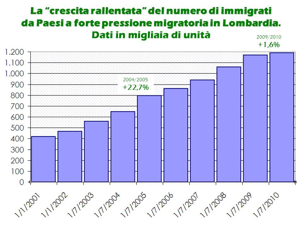 28.900 8.600 9.400 12.600 30.400 37.900 52.200 69.900 8.600 75.200 14.000 80.700 96.700 7.000 113.200 14.000 Aspetti quantitativi e tipologia della presenza straniera in provincia di Bergamo 9.500 114.300 14.100 14.000 10.700 2004/2005 +37,3% 2009/2010 +2,7%
