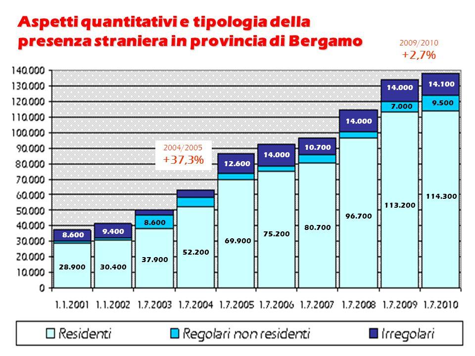 Leffetto normalizzazione del fenomeno migratorio … più in Lombardia che in provincia di Bergamo 2010 2009 2010 2009