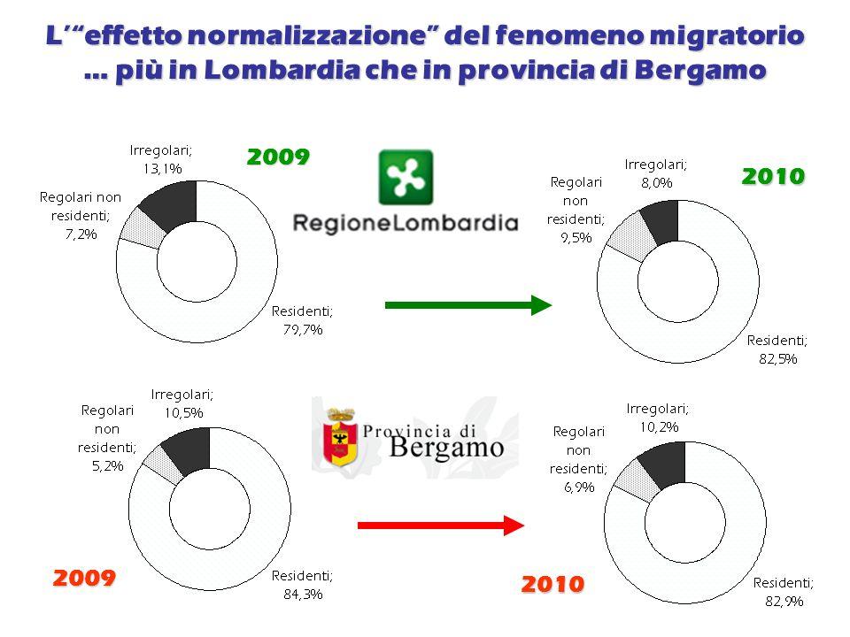 Le amicizie dei giovani stranieri in provincia di Bergamo.