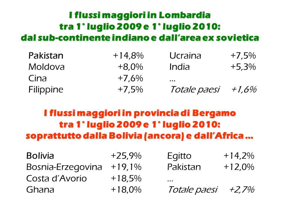 I flussi maggiori in Lombardia tra 1° luglio 2009 e 1° luglio 2010: dal sub-continente indiano e dallarea ex sovietica Pakistan+14,8%Ucraina +7,5% Moldova +8,0%India +5,3% Cina +7,6%… Filippine +7,5%Totale paesi +1,6% I flussi maggiori in provincia di Bergamo tra 1° luglio 2009 e 1° luglio 2010: soprattutto dalla Bolivia (ancora) e dallAfrica … Bolivia+25,9%Egitto +14,2% Bosnia-Erzegovina+19,1%Pakistan+12,0% Costa dAvorio +18,5%… Ghana+18,0%Totale paesi +2,7%