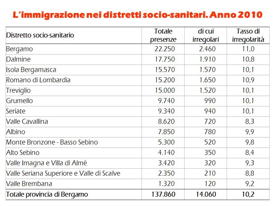 Limmigrazione nei distretti socio-sanitari. Anno 2010