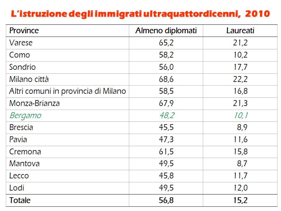 Listruzione degli immigrati ultraquattordicenni, 2010