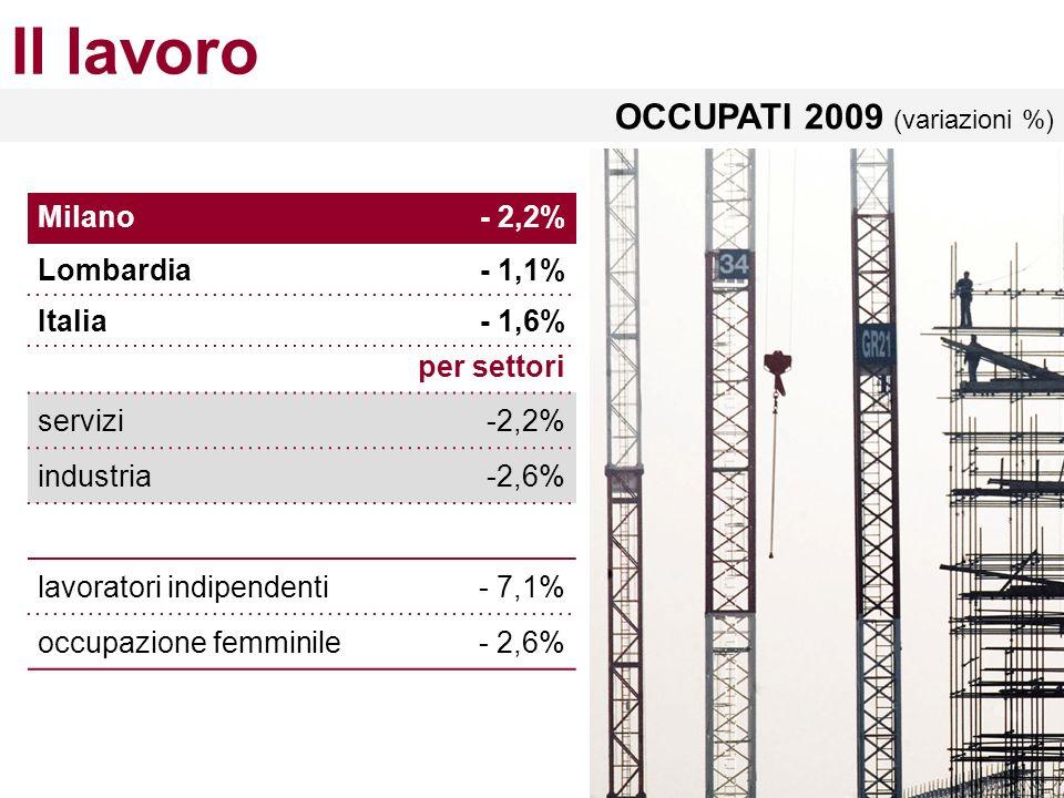 Il lavoro OCCUPATI 2009 (variazioni %) Milano - 2,2% Lombardia - 1,1% Italia - 1,6% per settori servizi-2,2% industria-2,6% lavoratori indipendenti- 7,1% occupazione femminile- 2,6%