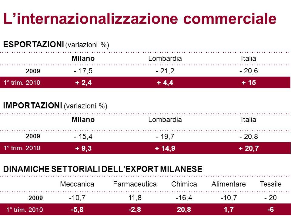 Linternazionalizzazione commerciale ESPORTAZIONI (variazioni %) MilanoLombardiaItalia 2009 - 17,5- 21,2- 20,6 1° trim.